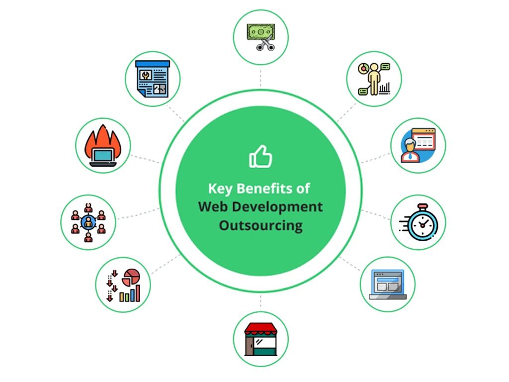 Reasons to Determine Outsource Web Development Project