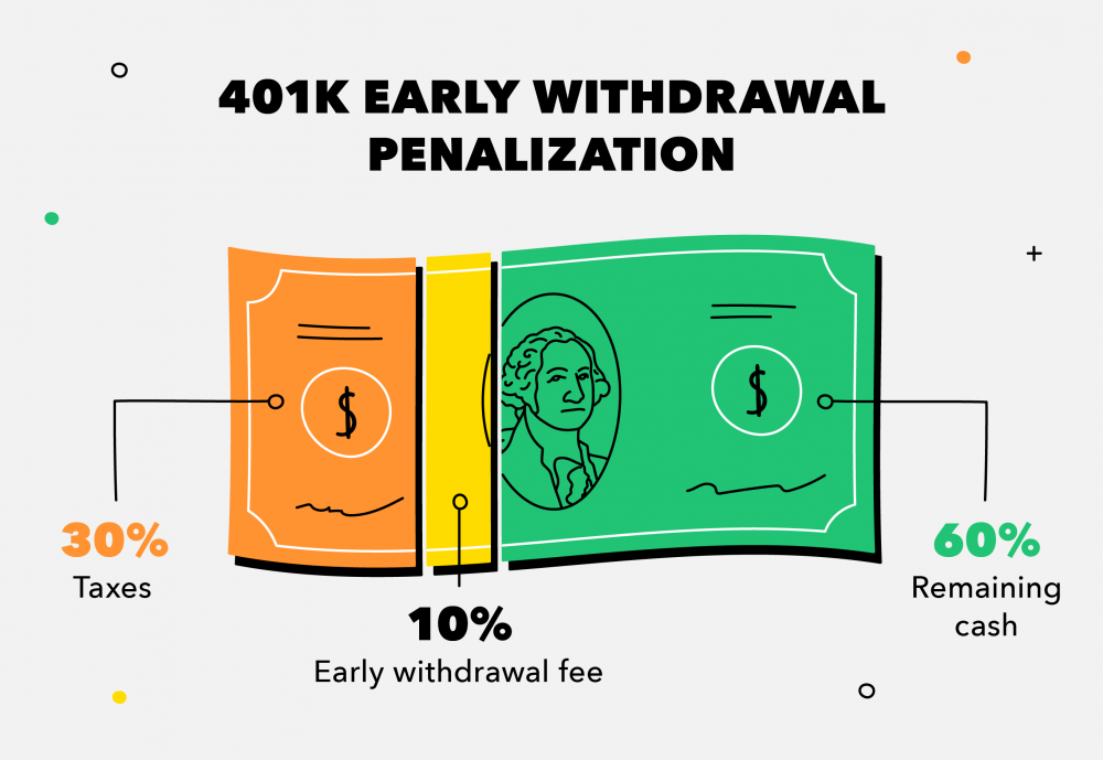 k early withdrawal what to know before you cash out