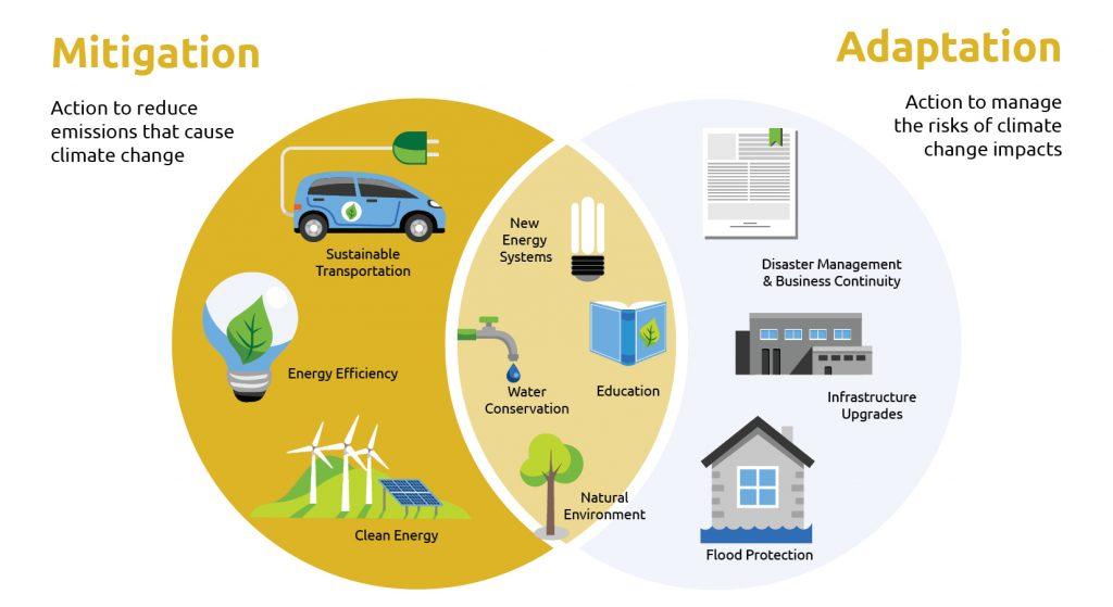 Climate Change Adaptation Plan GRAPHICS