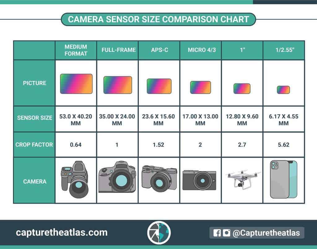 Digital Camera Sensor Size Comparison Chart