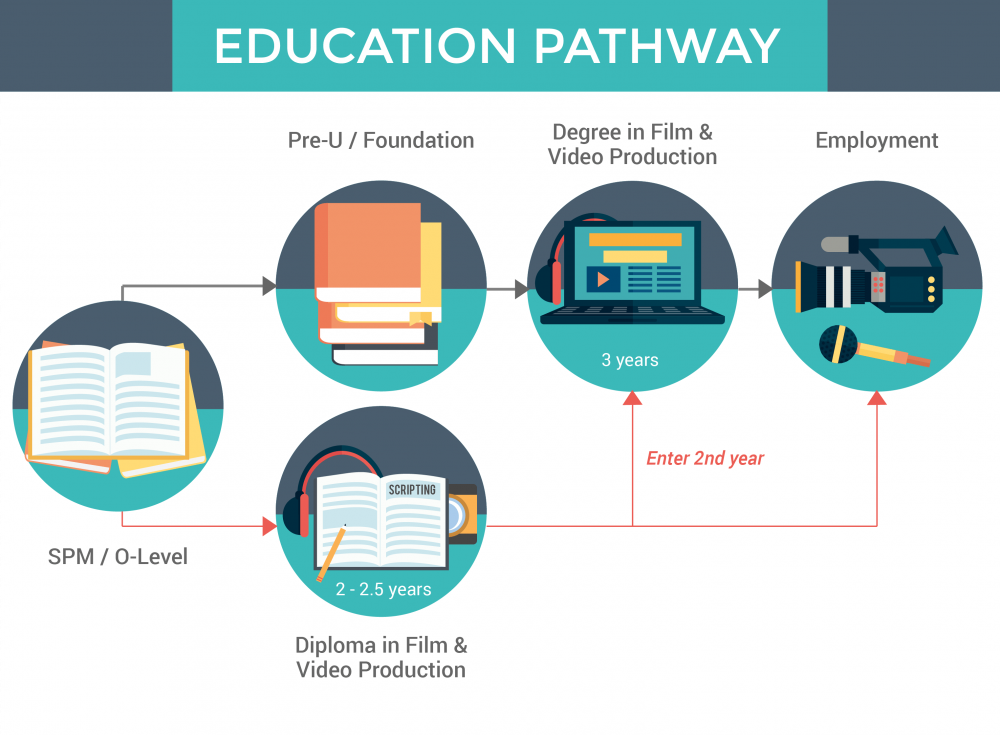 Film Video Production Education Pathway