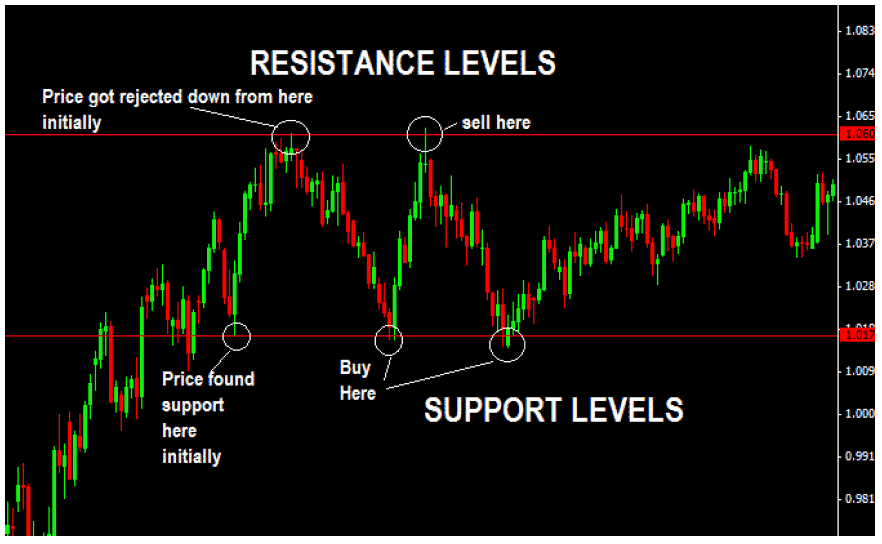 Horizontal Support And Resistance Levels