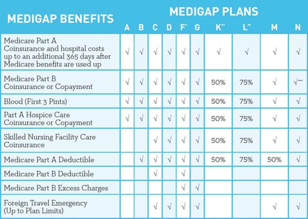 Medicare Supplement Plans Iowa