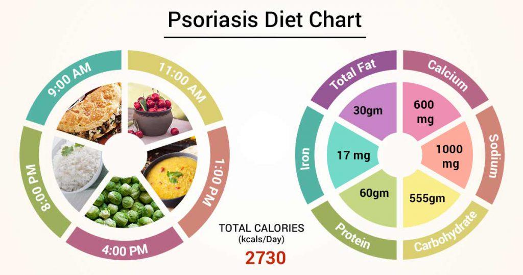 Psoriasis Diet Chart v