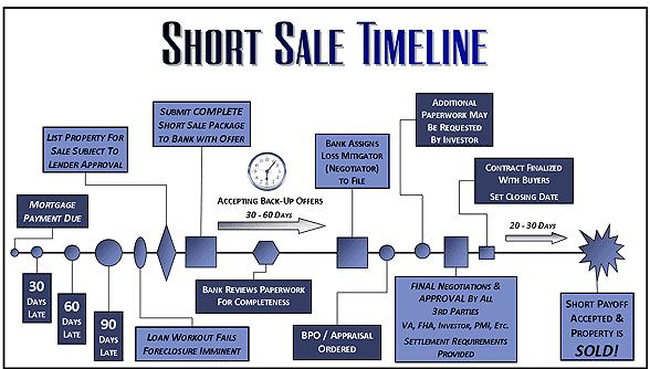 Short Sale Process Timeline