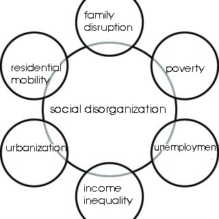 Social disorganization effects of crime a selection of impacts Source Reconstructed by Q
