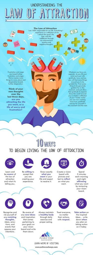 Understanding Law Of Attraction Manifestation Infographic