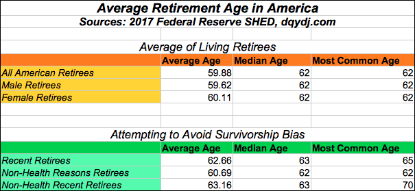 average retirement age america  shed