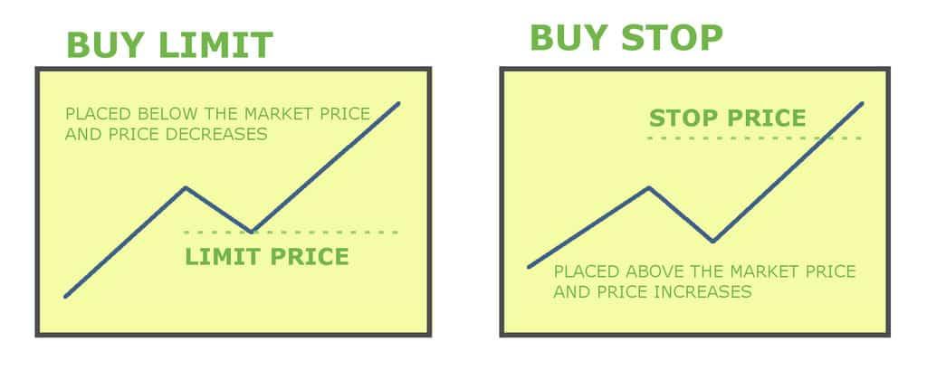 buy limit stop graph