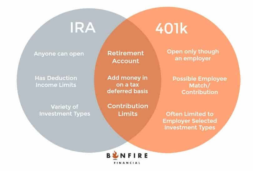 differences between an IRA and a k