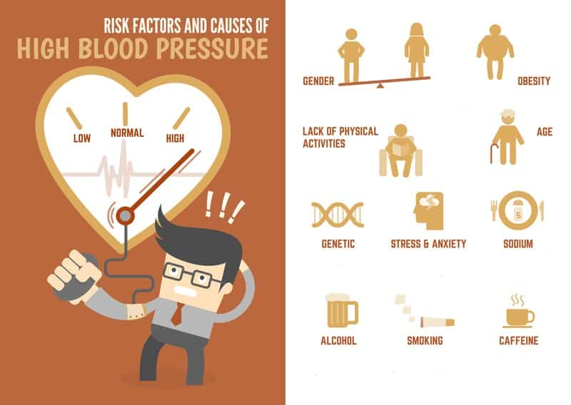high blood pressure and ed risk factors