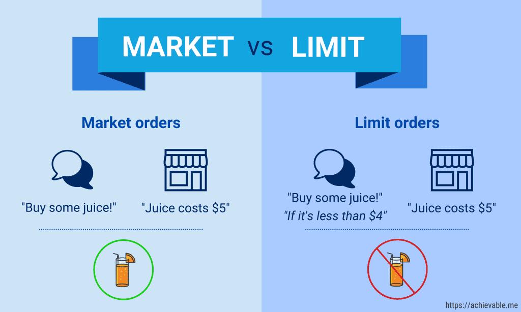 market vs limit