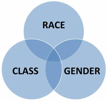 race gender