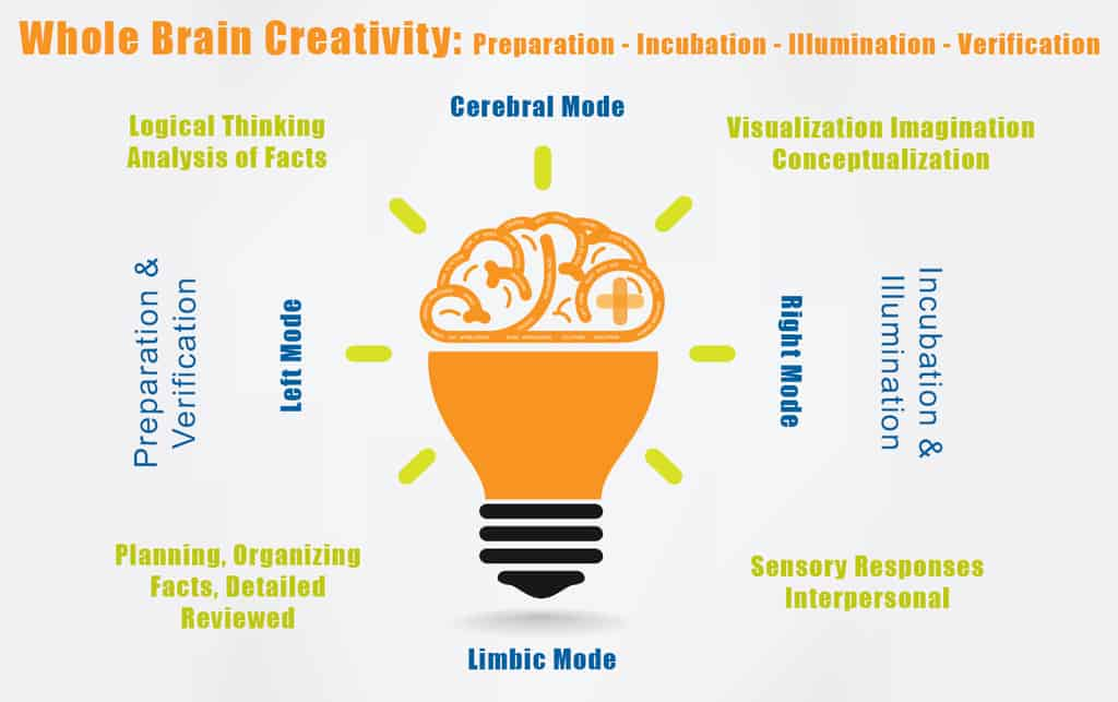 stages of creativity