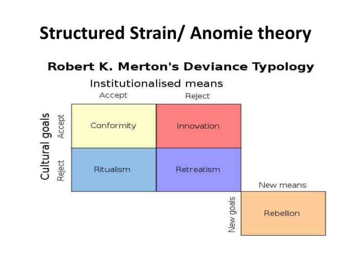 structured strain anomie theory n