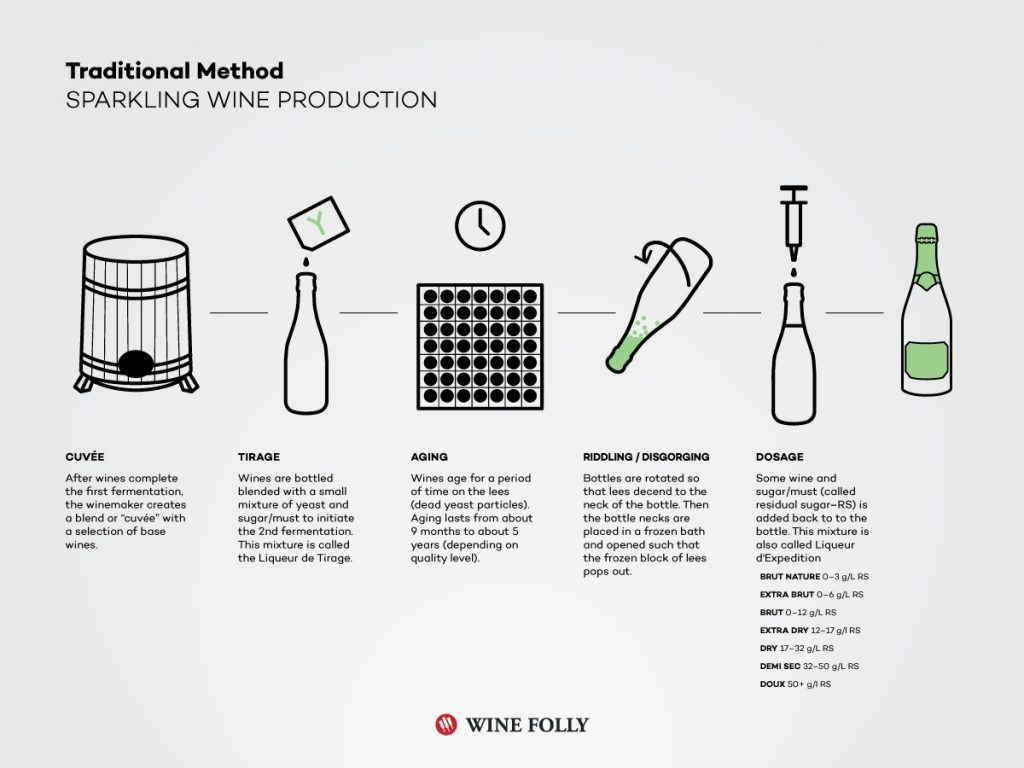 traditional method champenoise sparkling wine champagne