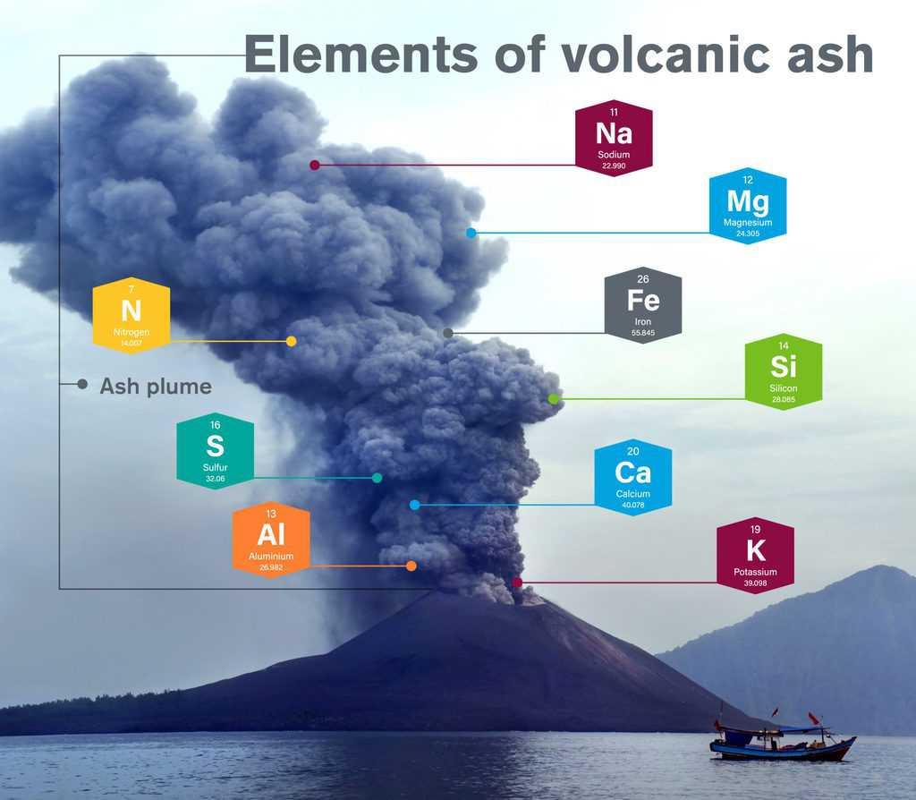 volcano elements  scaled