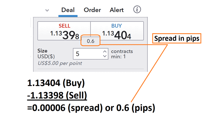 what does a spread tell forex traders body what does a spread tell forex traders dealticket