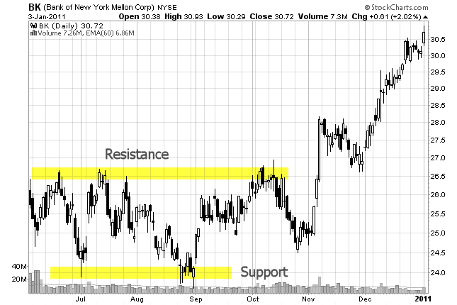 xsupport and resistance